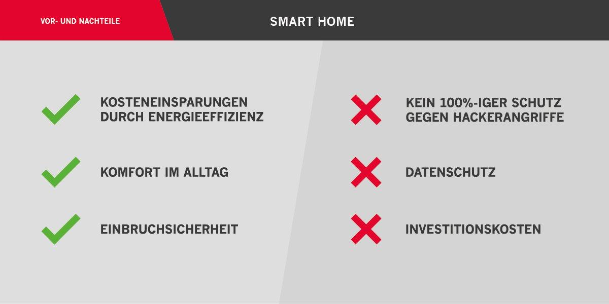 Vor- und Nachteile Smart Home
