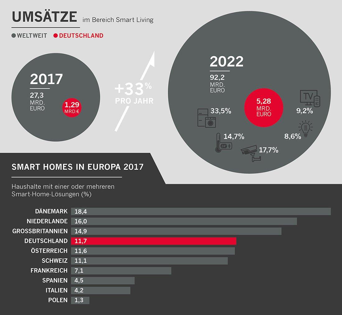 Infografik Umsätze und Entwicklung von Smart Homes