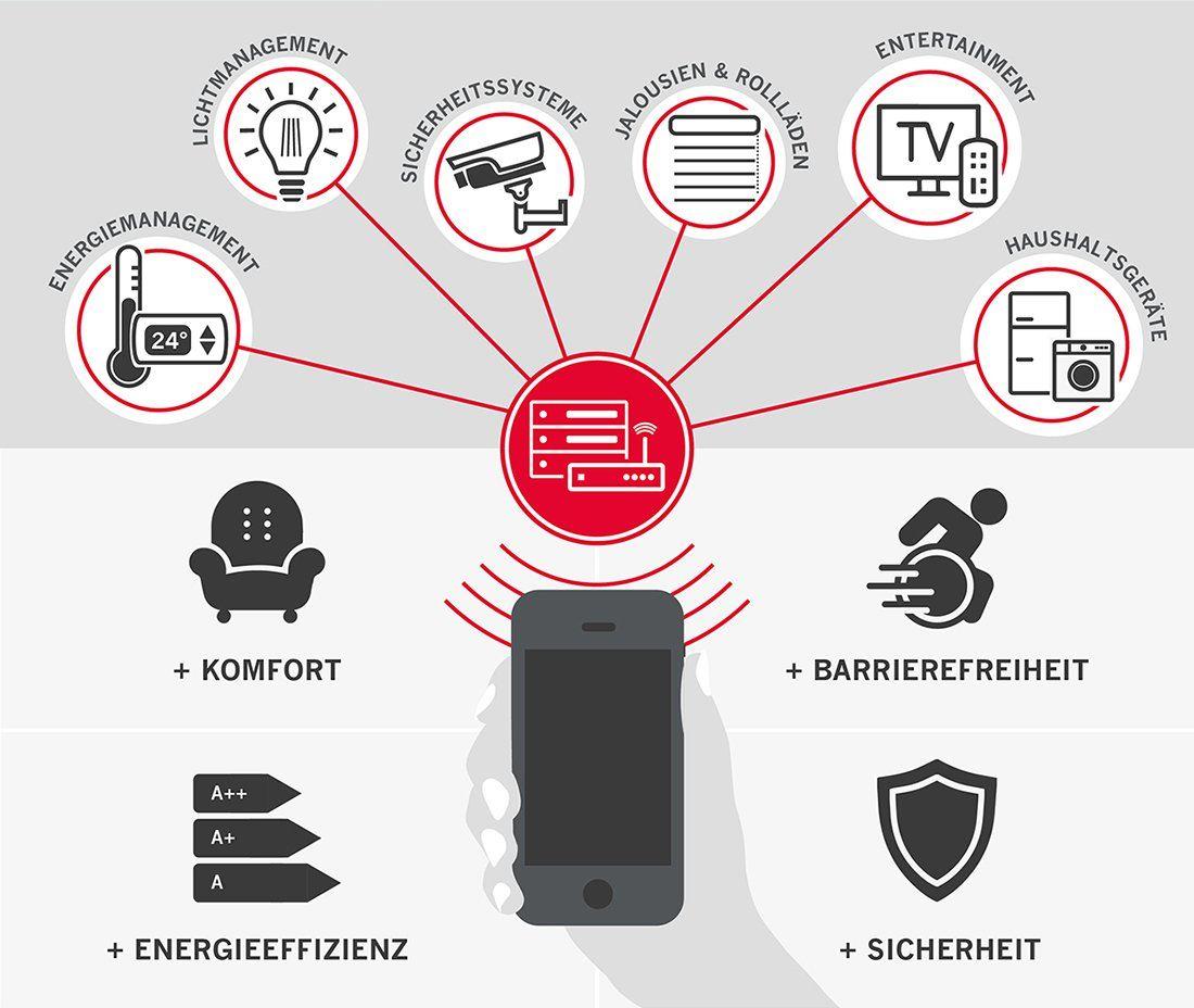 Infografik Funktionen und Vorteile Smart Home