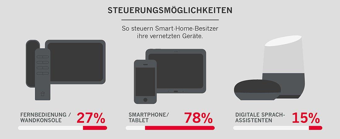 Infografik Steuerungsgeräte Smart Home