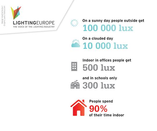 Beleuchtungsstärke in Lux