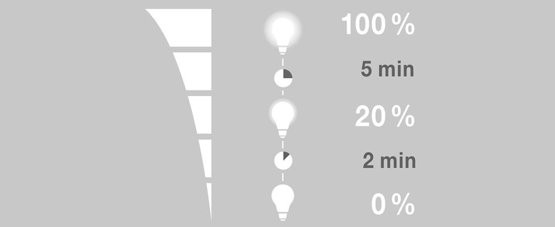 Energieersparnis
