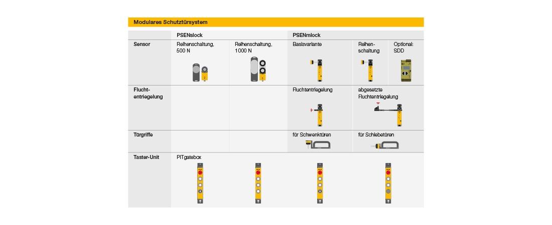 Übersicht modulare Schutztürsystem
