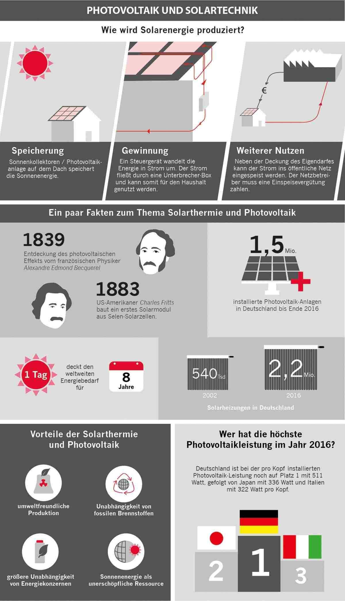 Infografik zum Thema Photovoltaik und Solartechnik