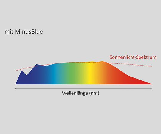 Lichtspektrum mit LTS MinusBlue