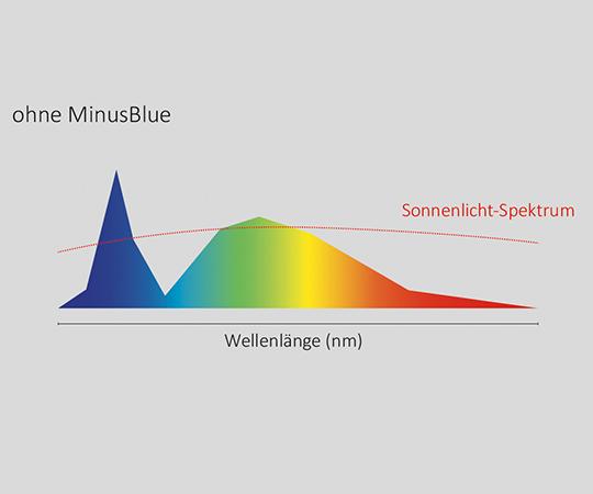 Lichtspektrum ohne LTS MinusBlue