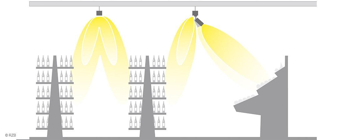 Lichtverteilung LINEDO