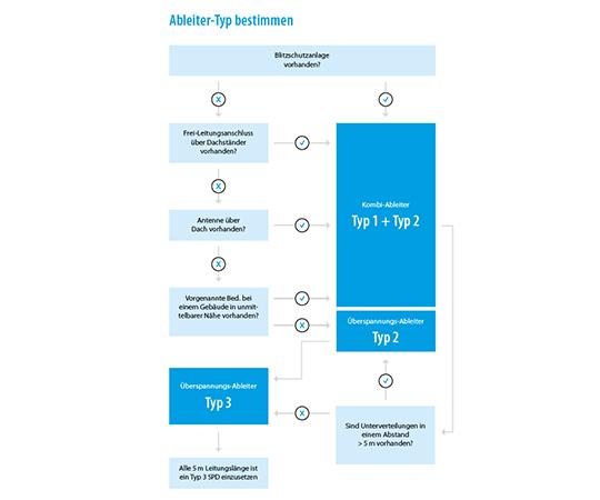 Ableiter-Typ Bestimmung für Überspannungsschutz