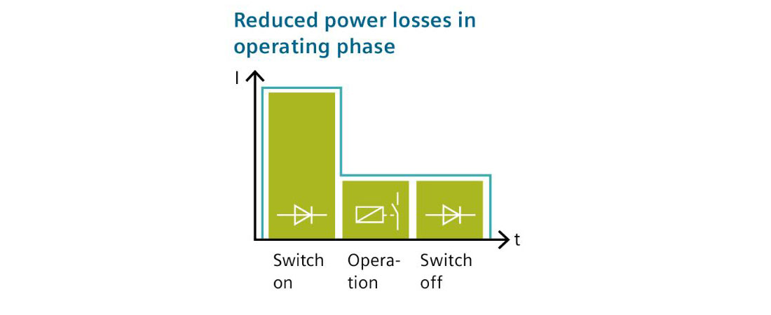 hybrid switching technology
